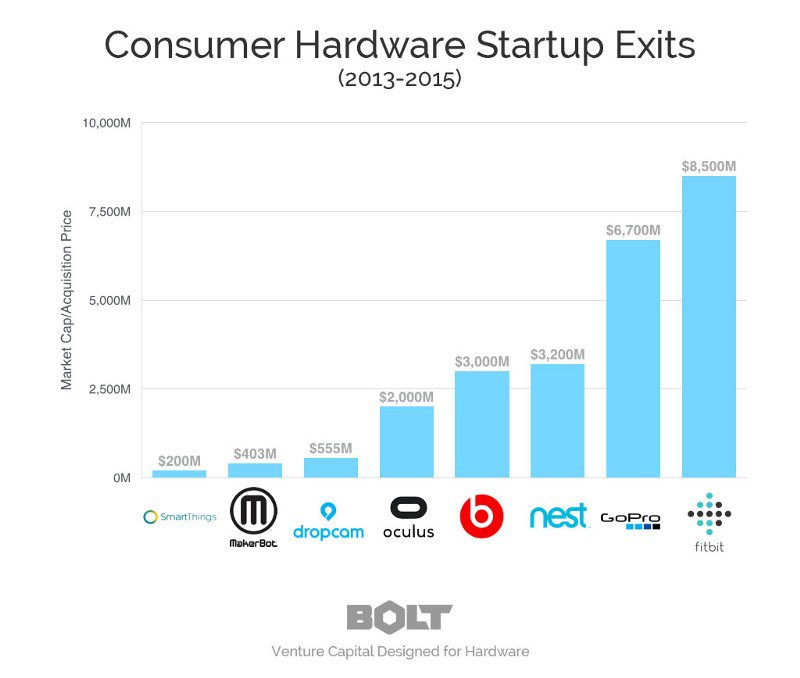 consumer-hardware-startups