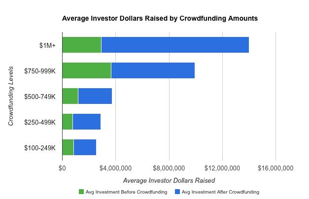 average-investor-dollars
